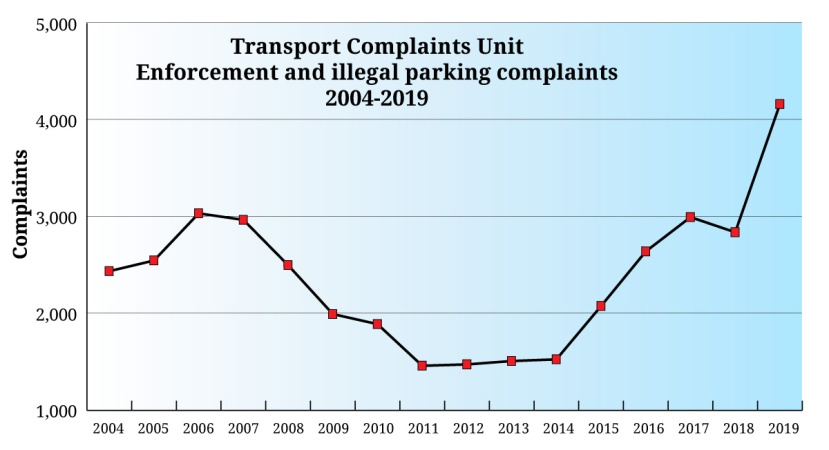 graph of parking complaints in Hong Kong showiong steep rise in recent years